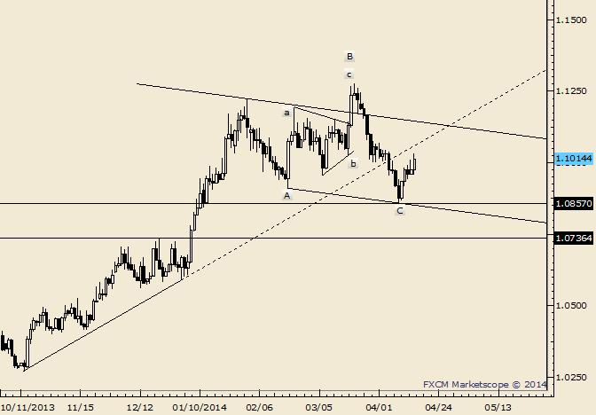 USD/CAD is Near Term Bullish above 1.0975