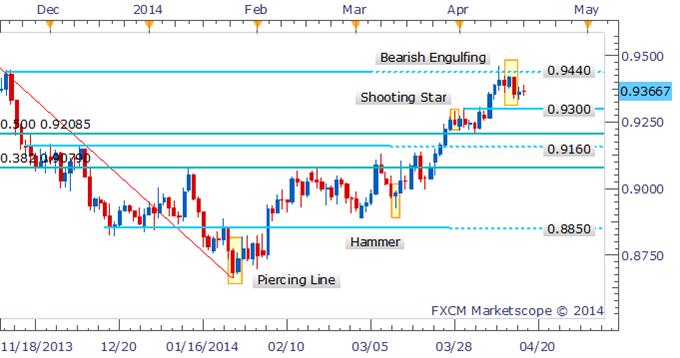 AUD/USD Traders In Suspense Following Bearish Reversal Signal