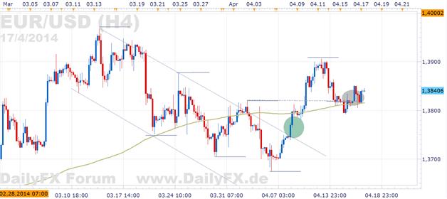 EUR/USD: Yellens Worte milder, Euro weiterhin mit Potenzial