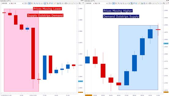Wie man im Forex-Markt Swings ergreift
