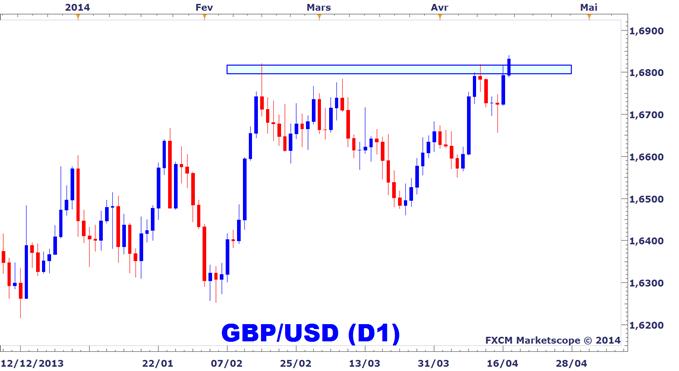 Idée de Trading DailyFX : Est-ce réellement un breakout sur le GBPUSD ?