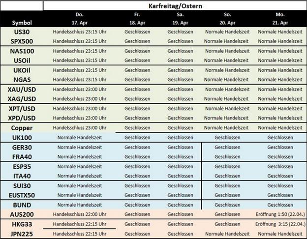 Forex handelszeiten ostern 2014
