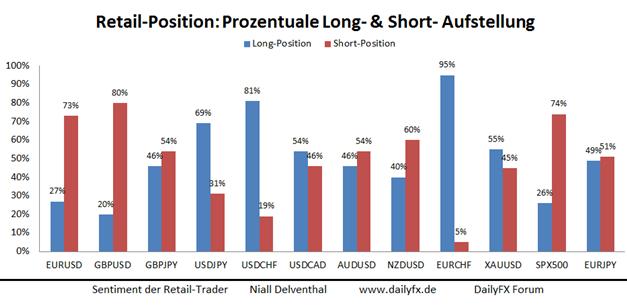 Private Händler reduzieren ihre Short-Position im EUR/USD
