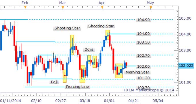 USD/JPY Breaks 102.00 Handle Following Bullish Candlestick Pattern