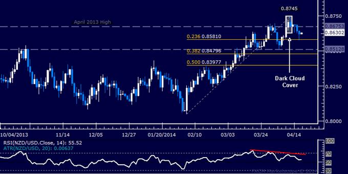 NZD/USD Technical Analysis – Support Below 0.86 in Focus