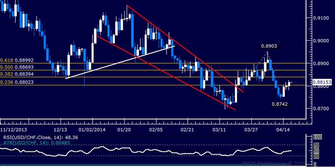 USD/CHF Technical Analysis – Buyers Reclaim 0.88 Figure