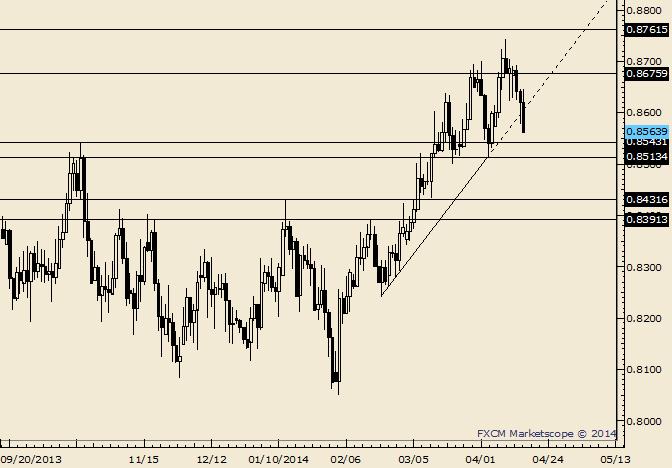 NZD/USD Breaks Trendline and 20 Day Average