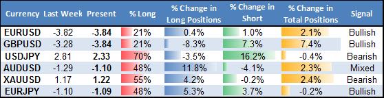 Models Target Fresh US Dollar Lows versus Euro, Yen, British Pound