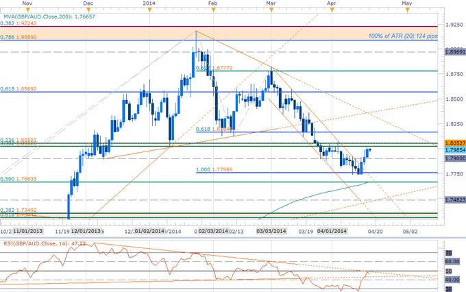 Key Risks to EUR, NZD, GBPAUD Scalp Setups