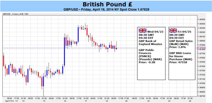 La livre sterling en grand danger alors que le rally du GBPUSD ralentit