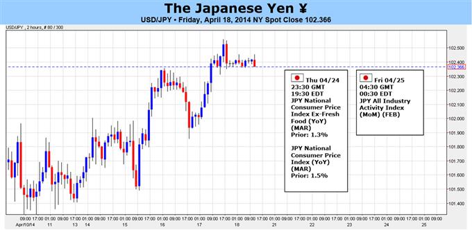 Les prévisions haussieres de l'USD/JPY sont en danger alors que l'inflation japonaise augmente