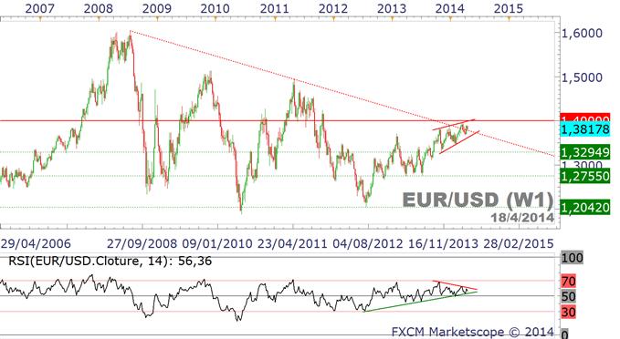 cours_de_l'euro_sur_le_forex.