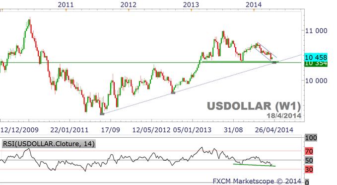cours_du_dollar_US.