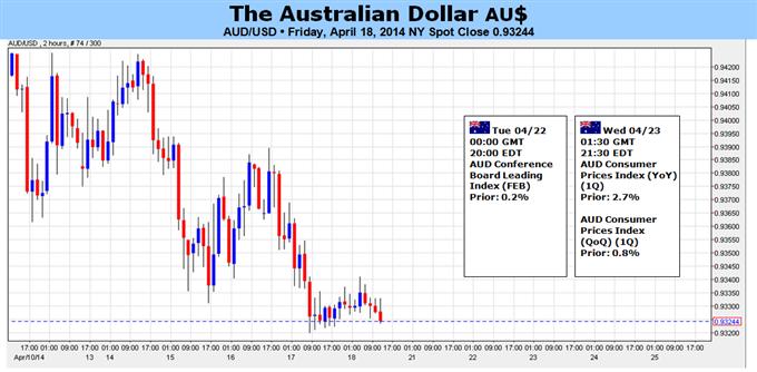Le dollar australien fait face à des catalyseurs internes et externes