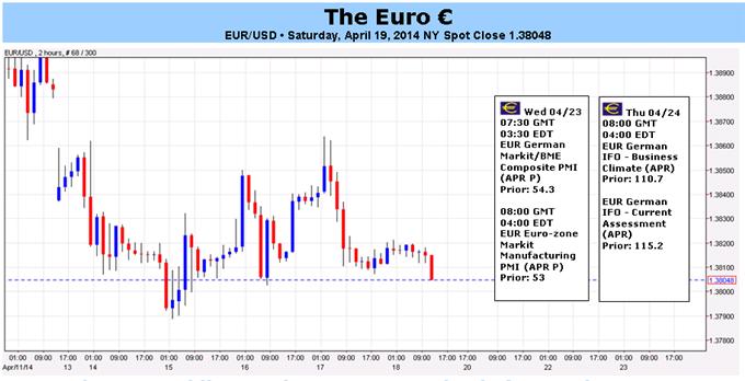 Les données économiques retiennent l'euro alors que la BCE demande un taux de change moins élevé