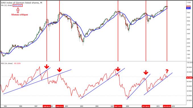 Idée de Trading DailyFX : Un sentiment de déjà vu sur l'indice DAX