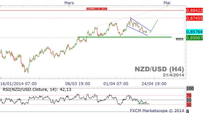 cours du dollar neo-zelandais
