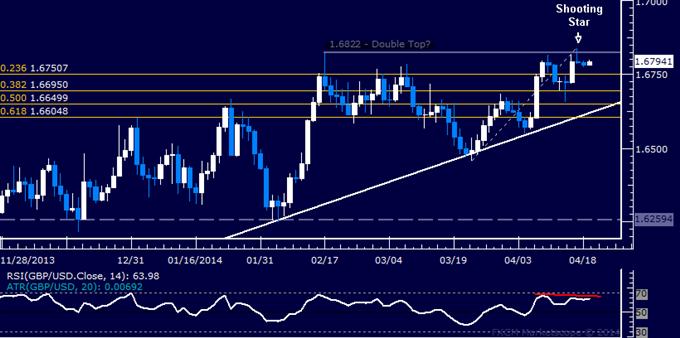 GBP/USD Technical Analysis – Still Holding Short Position
