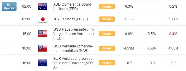 Kurzer Marktüberblick 23.04.2014