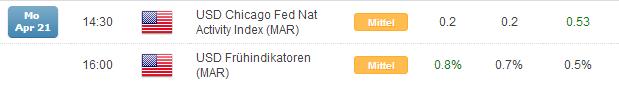 Kurzer Marktüberblick 22.04.2014