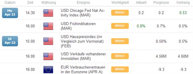 EUR/USD: Unfähig sich von der 1,38 zu lösen