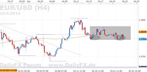 EUR/USD: Ruhigster Wochenverlauf in der Geschichte des Euros