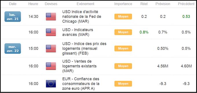 Calendrier_économique_du_Forex_en_Zone_Euro_et_aux_USA