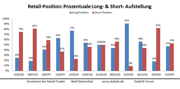 GBP/USD: Das Britische Pfund bleibt nahe des 4-Jahreshochs, während Retail-Händler Short-Positionen ausbauen