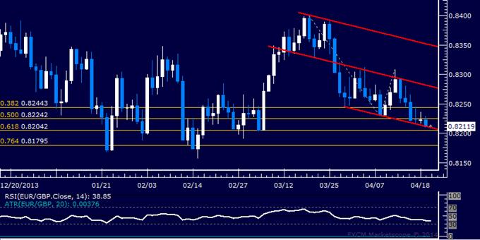 EUR/GBP Technical Analysis – Inching Toward 0.82 Figure