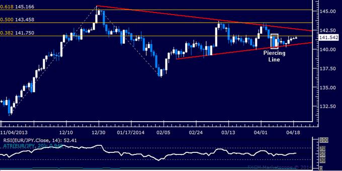 EUR/JPY Technical Analysis – Flat-Lining Below 142.00 Mark