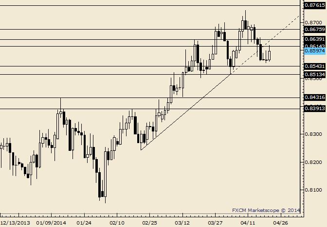 NZD/USD Trades into Minor Resistance Zone