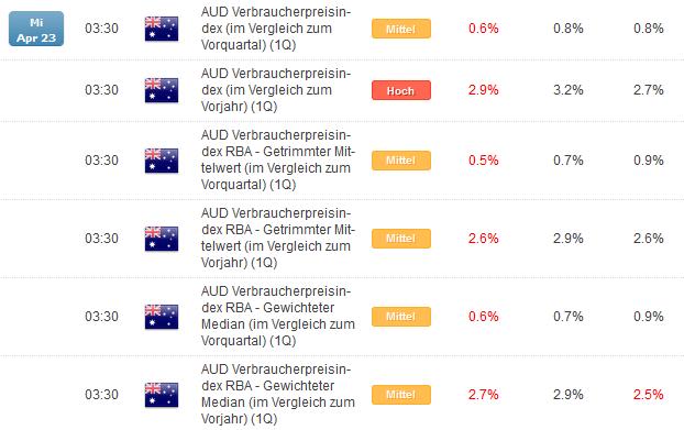 AU Inflation unter der Erwartung, Aussie mit weiterem Korrekturpotential