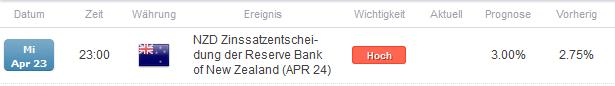 NZD/USD: Volatilität durch Leitzinsentscheidung am Mittwoch Abend?