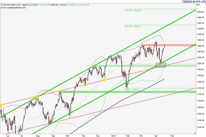 US-Aktienmarkt: Strohfeuer oder neue Highs in Kürze?