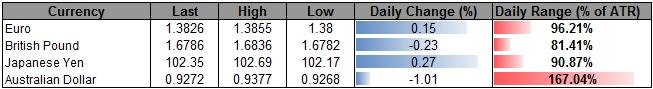 AUD/NZD Fails to Close Above 1.09- GBP/NZD Risks Fresh Highs on RBNZ