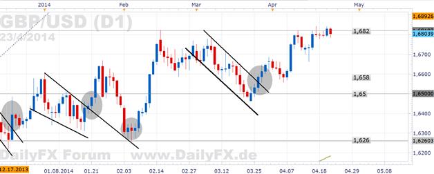 GBP/USD - testet die 1,68 nach dem Sitzungsprotokoll der Bank of England