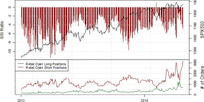 SSI: Positionierung zu Zeiten geringer FX-Volatilität, im S&P500 deutet die Short-Position auf weitere Stärke des Index