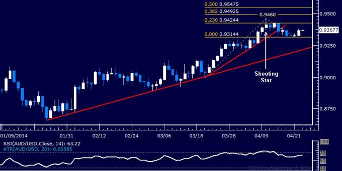 AUD/USD Technical Analysis – Aussie Ready to Rebound?