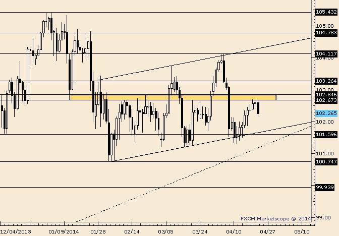 USD/JPY Responds to 50% Retracement of April Range