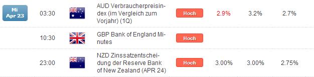 Kurzer Marktüberblick 24.04.2014