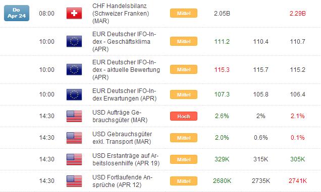 Kurzer Marktüberblick 25.04.2014