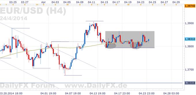 EUR/USD: Im Tauziehen der Marktkräfte