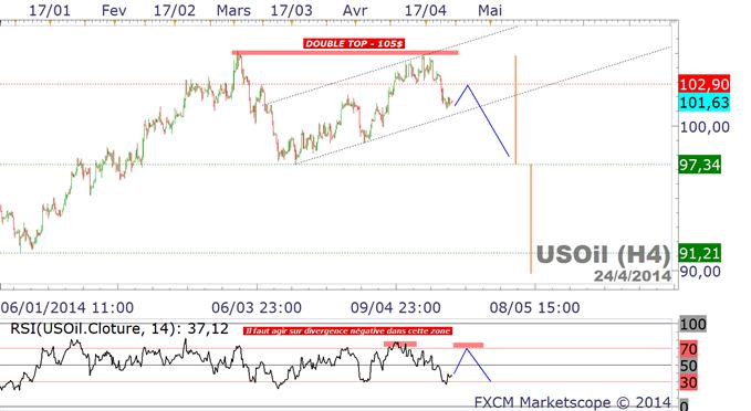 oil_prices_/_cours_du_pétrole_wti.