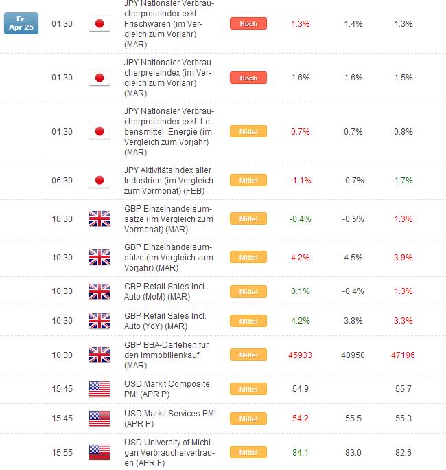 Kurzer Marktüberblick 28.04.2014