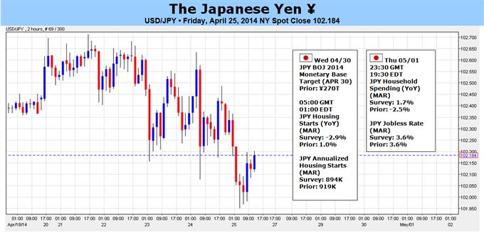 USDJPY : cassure technique à venir avec la BoJ, le FOMC, et les NFPs