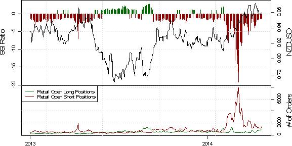 NZD/USD:  Nach der Leitzinserhöhung der RBNZ erhöhen private Händler ihre Short-Position
