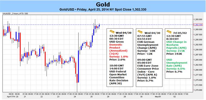 Gold: Rallye vor wichtigem US Eventrisiko gefährdet - Unter $1327 bärisch
