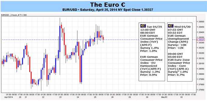 La stagnation de l'euro pourrait finalement prendre fin si le rebond de l'IPC confirme le mouvement haussier des données