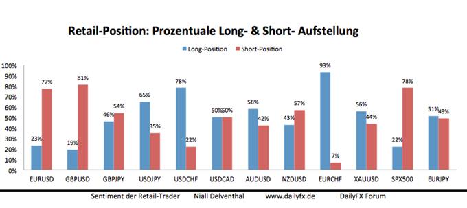EUR/USD: Erhöhte Short-Position privater Händler deutet auf bullishes Kurspotenzial