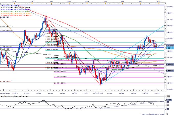 AUD/USD Risks Larger Reversal as Pair Threatens Trendline Support